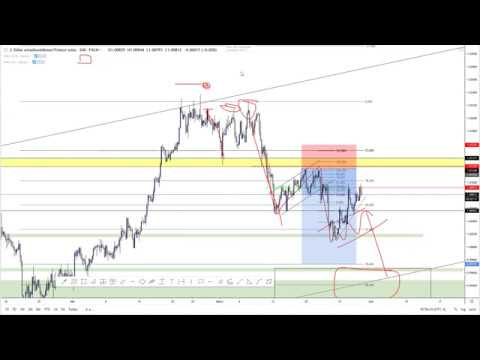 Confluencias en mercado forex