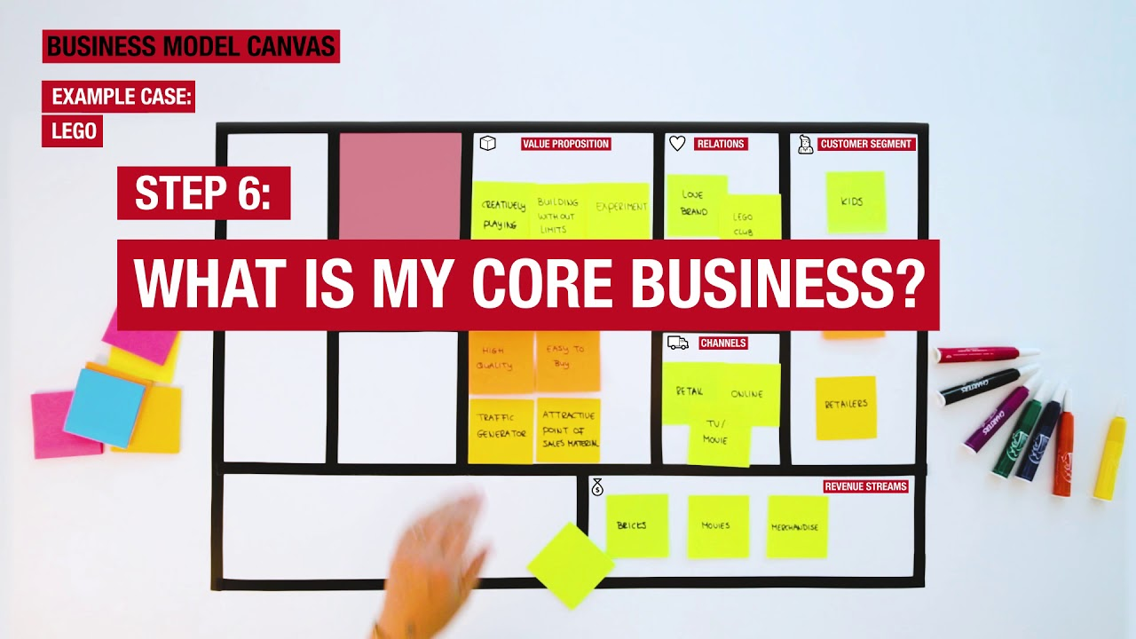 Business Model Canvas How Does It Work Eg Lego Youtube