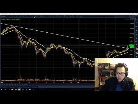 BTC Bitcoin April 20 Technical Analysis - WOOHOO WE BROKE THE RESISTANCE!
