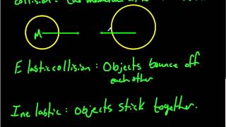 Elastic and Inelastic Collisions 04 03 2015