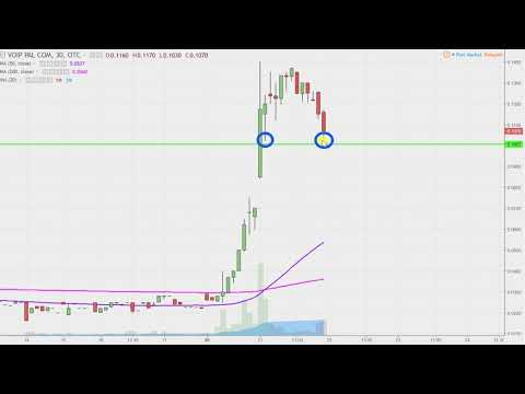 Voip-Pal.Com Inc - VPLM Stock Chart Technical Analysis for 11-21-17