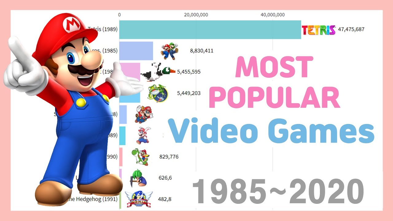 Most Popular Video Games 1985~2020