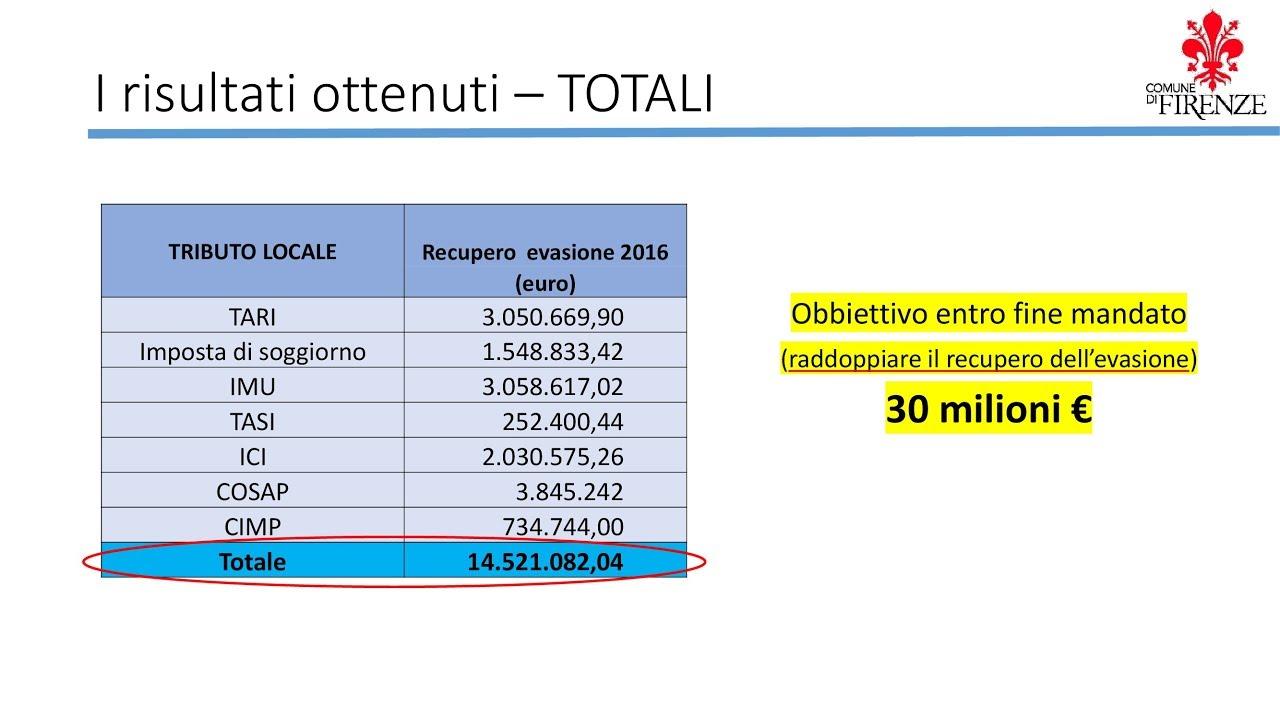 Lotta evasione fiscale tributi Comune di Firenze - YouTube
