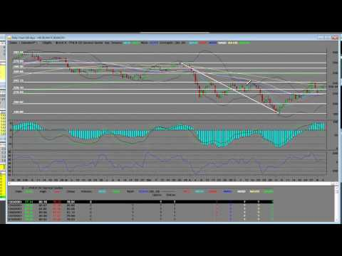 Oil Services Sector Index (OSX.X) Technical Analysis Reversal In Play