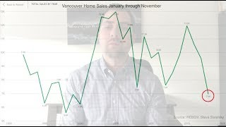 Vancouver Real Estate Market Update December 2018