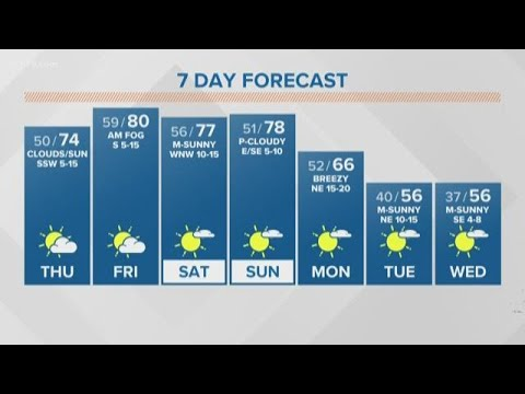 First Alert Forecast: Sunny weekend ahead for San Antonio