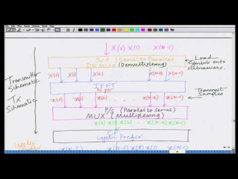 Lecture 49: Schematic Represntation of OFDM Transmitter and Receiver