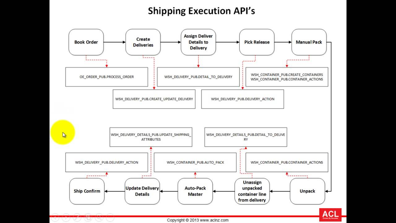 Overview of Shipping API's in Oracle Shipping (on R12 2 3)