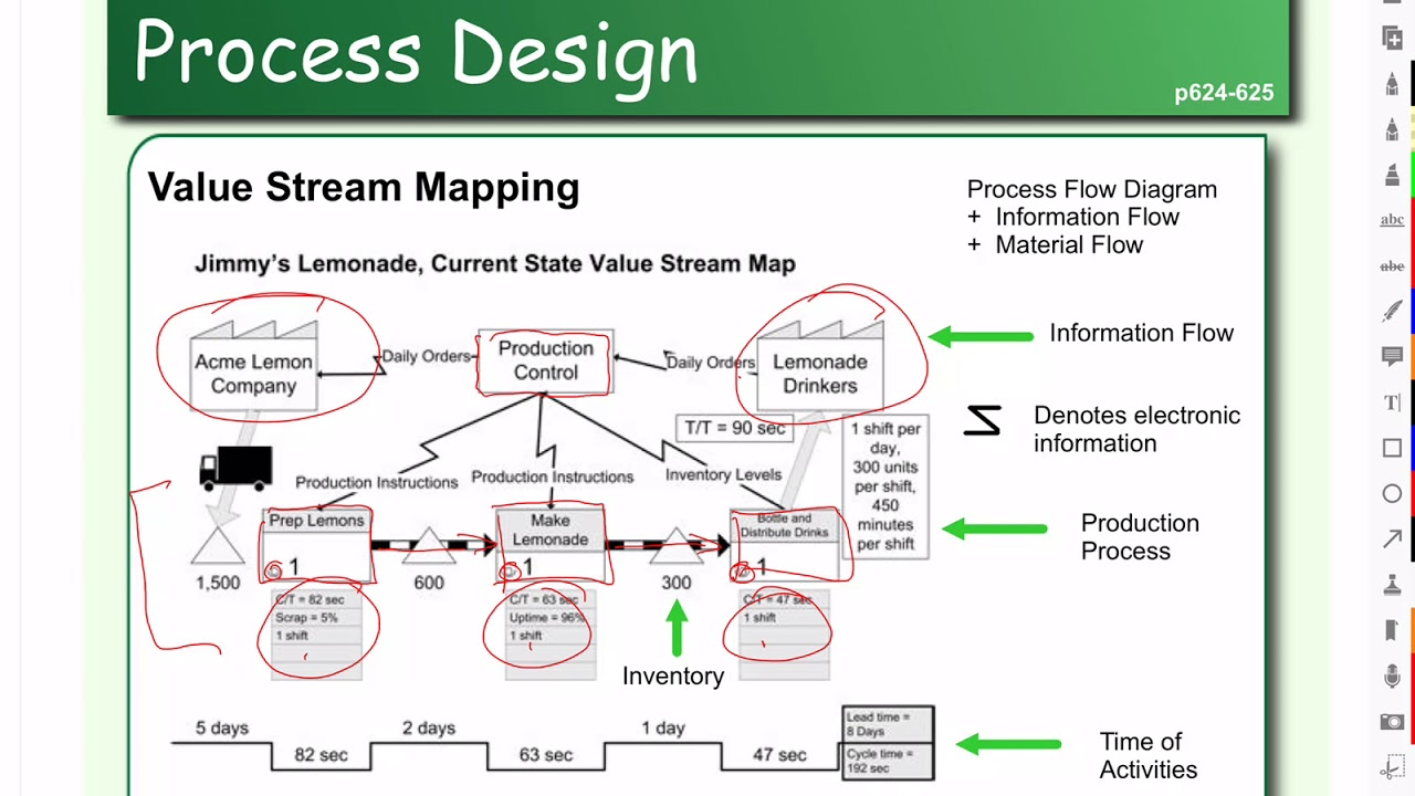 Process Flow Diagram And Value Stream Mapping Youtube Of