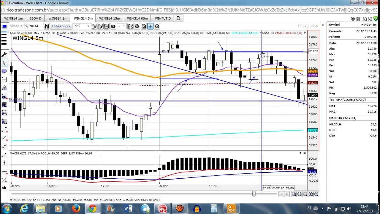 Grafici Forex in tempo reale: grafici dei principali tassi di cambio / Valute