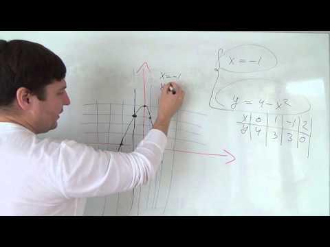 Алгебра 7 класс. 15 октября. Решаем систему уравнений графически