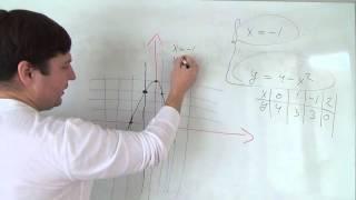 Алгебра 9 класс. Графическое решение систем уравнений