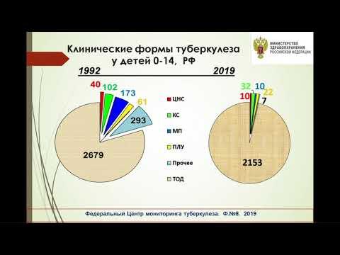 Вебинар «Туберкулез у детей и подростков в России: вчера, сегодня, завтра»