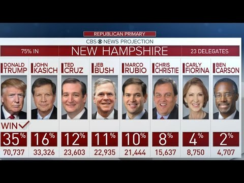 Analysis of the Republican results in New Hampshire