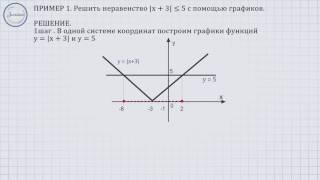 Алгебра 9 Графическое решение модульного линейного неравенства
