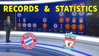Bayern Munich Vs Liverpool Pre-Match Preview 3/13/2019 | Statistics and Records