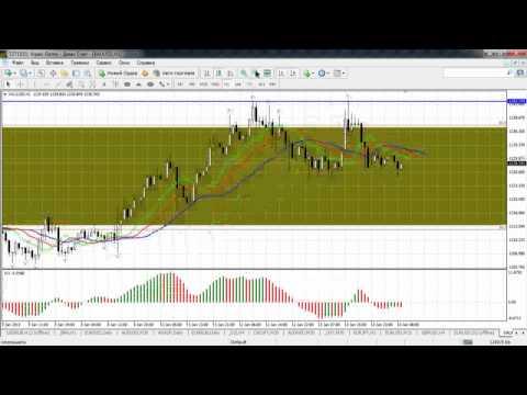 Краткосрочный волновой анализ валютных пар и золота
