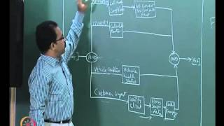 Mod-01 Lec-25 Behavior modeling