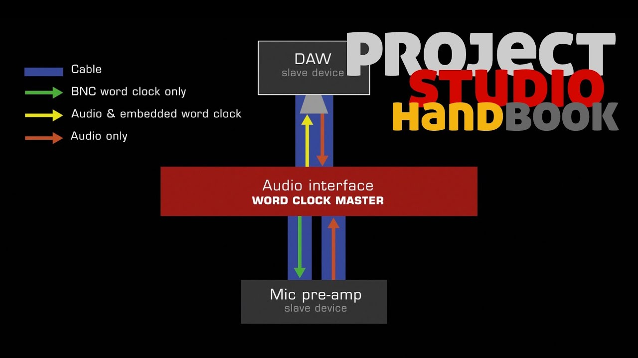 connecting devices with aes3 or s pdif coaxial leads v1 project studio handbook [ 1280 x 720 Pixel ]