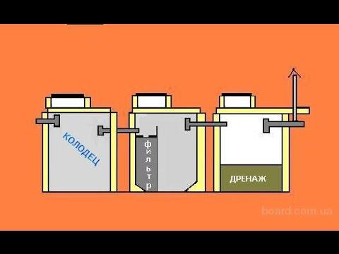 Септик шамбо строим  / септик правила строительства / Septic system - circuit drawings
