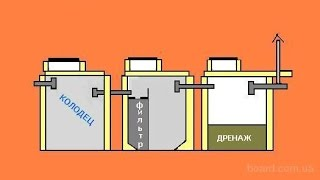 видео Монолитный септик и его устройство