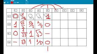 Как запомнить всю таблицу синусов, косинусов, тангенсов от 0 до 180 градусов. Евгений Должкевич
