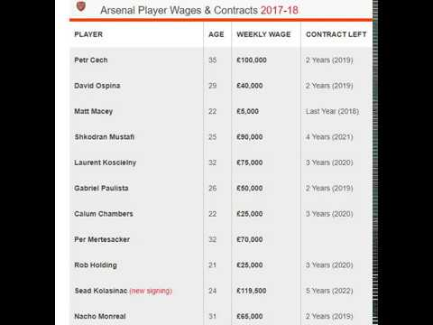 Arsenal Player Wages & Contracts 2017-18