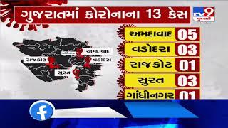 5 coronavirus positive cases reported in A'bad, 3 in Vadodara, 1 in Rajkot, 3 in Surat, 1 in G'nagar