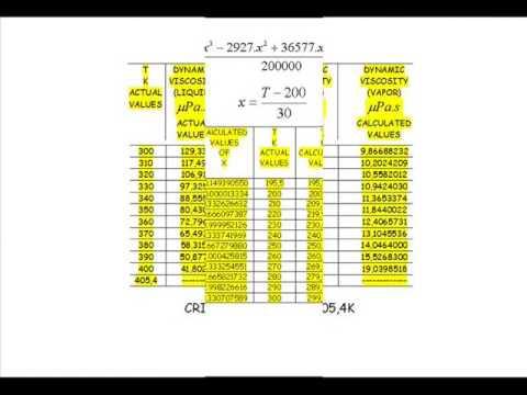 Saturated Ammonia: Viscosity, Density And Temperature.