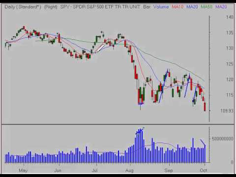 Stock Market Analysis 10/3/11