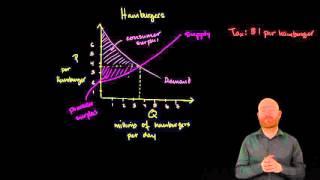Ekonomia w PJM -  Podatki a zbędna strata społeczna