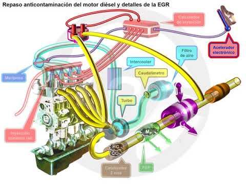 Recirculación de gases de escape EGR en el motor diésel (4/6)