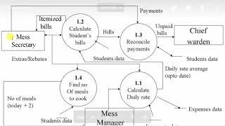 DFD (data flow Diagram)  Basic