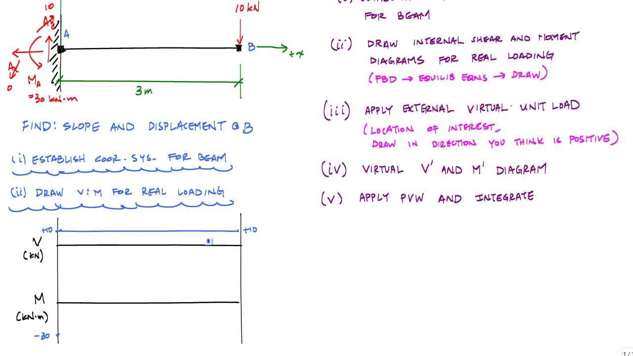 shear and moment diagram example problems with solutions pdf