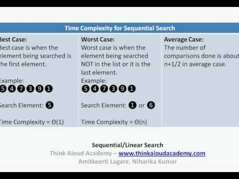 Sequential Search : Brute Force Algorithm : Think Aloud Academy