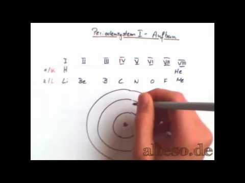 Periodensystem I - Aufbau der Atome