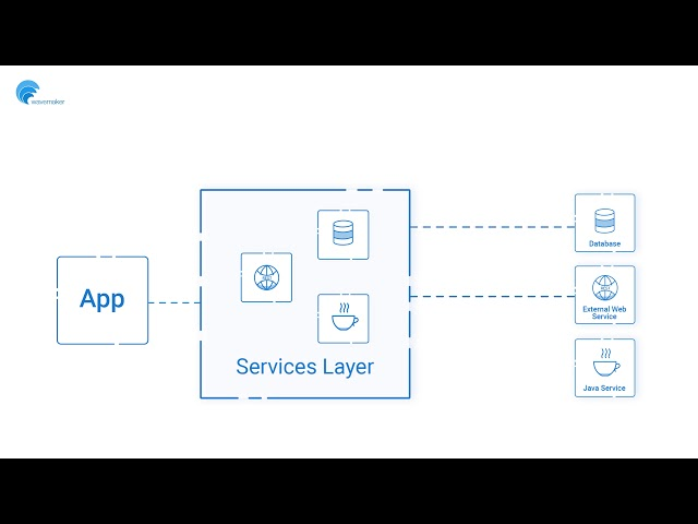 How it Works - Connecting to Data and Services