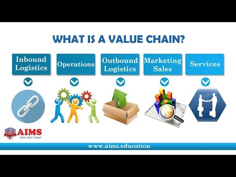 What Is Value Chain? Value Chain Definition, Its Management And Analysis | AIMS UK