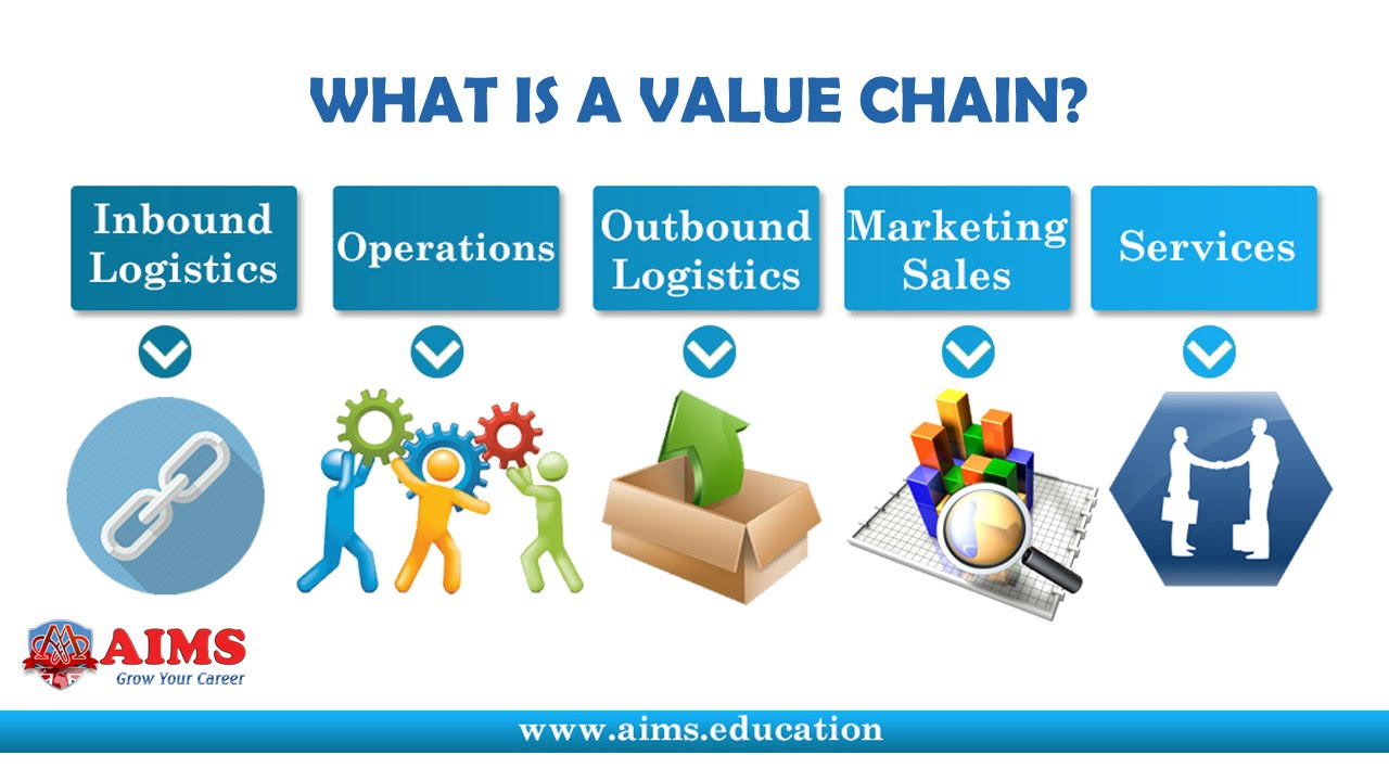 What is Value Chain? Value Chain Definition, its Management and Analysis |  AIMS Lecture