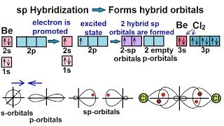 Chemistry - Molecular Structure (31 of 45) What is Hybridization?