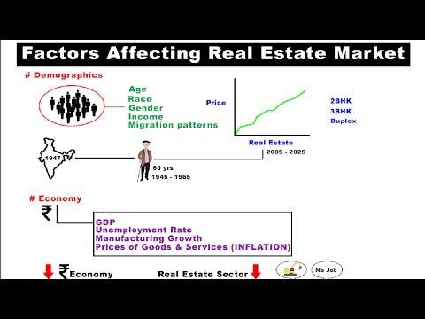 Factors Affecting Real Estate Market | Macroeconomics