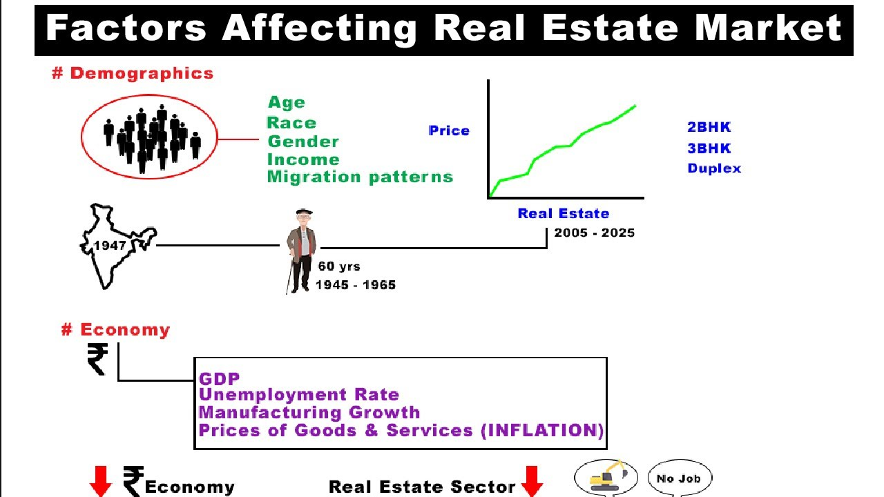 factors affecting uk housing market This dissertation presents a critical analysis of the key economic factors within the uk housing market, and how these affect first time buyer's and their decision to invest.