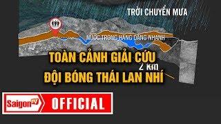 Giải cứu đội bóng Thái Lan nhí - Toàn cảnh giải cứu - SAIGONTV