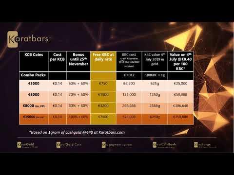 CRYPTO NEWS!!! 100kbc = 1g Gold Guarantee Explained