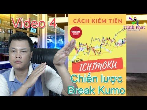 Cách kiếm tiền từ hệ thống kinh doanh ichimoku   Video 4: Chiến lược Kumo Breakout
