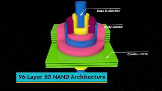 Western Digital | 3D NAND Technology