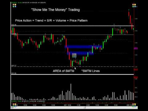 Emini trading without indicators