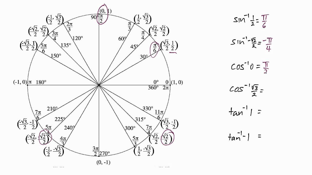 МАТЕМАТИЧНІ ШКІЛЬНІ ОЛІМПІАДИ.: Тригонометричне рівняння