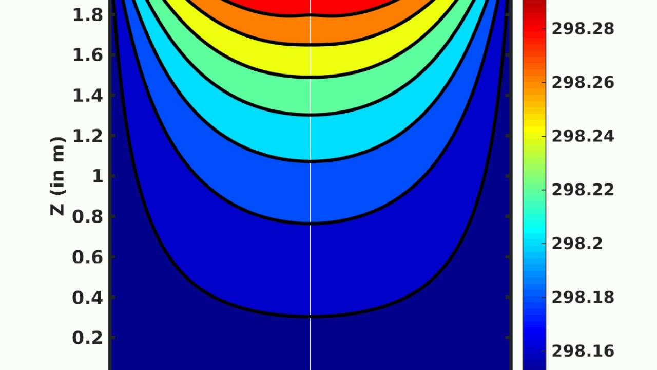 Transient Heat conduction in cylindrical coordinates : Axisymmetric  simulation - Neumann BC
