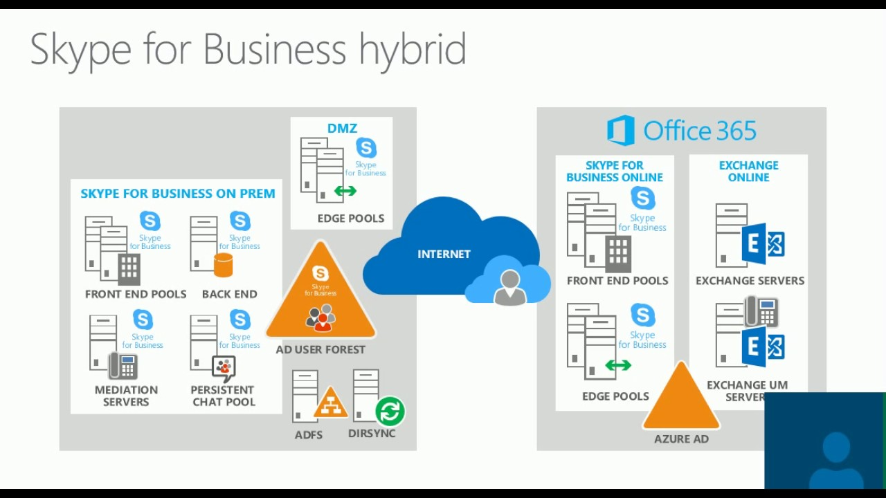 Configure Skype for Business Server 2015 Hybrid for Office 365 operated by 21Vianet